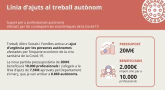 Ajuts de 2.000 euros de la Generalitat per autònoms i microempreses